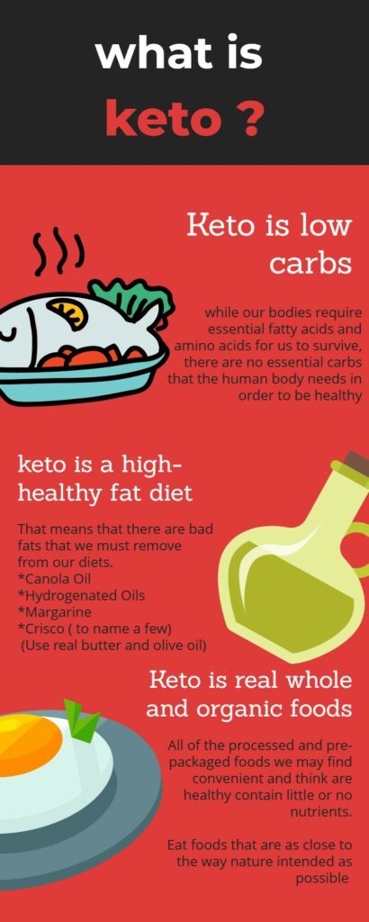 infogram about the Keto diet